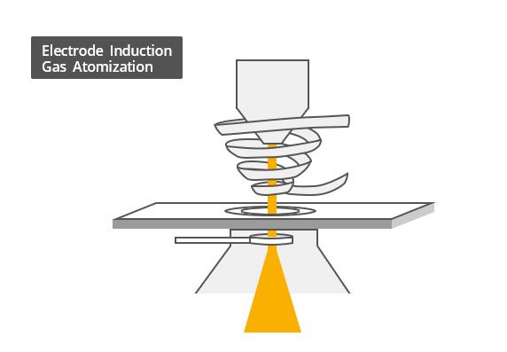 image - Electrode Induction Gas Atomization ( Powder Production)