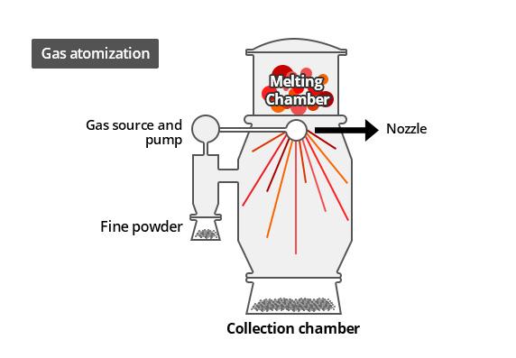 image - Gas Atomization ( Powder Production)