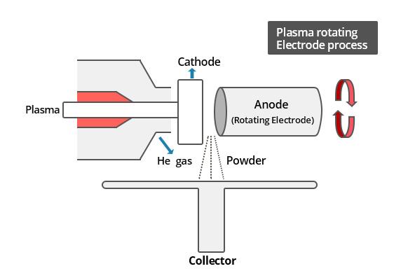image - Plasma rotating Electrode process ( Powder Production)