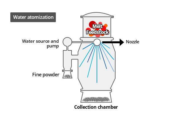 image - Water Atomization ( Powder Production)